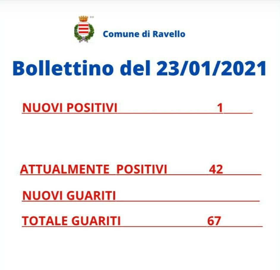 Coronavirus, oggi a Ravello un nuovo positivo: il totale sale a 42