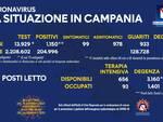 Coronavirus, oggi in Campania 13.929 tamponi effettuati: 1.150 positivi e 933 guariti, 37 i deceduti