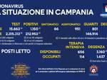 Coronavirus, oggi in Campania 15.663 tamponi: 1.150 nuovi positivi e 801 guariti