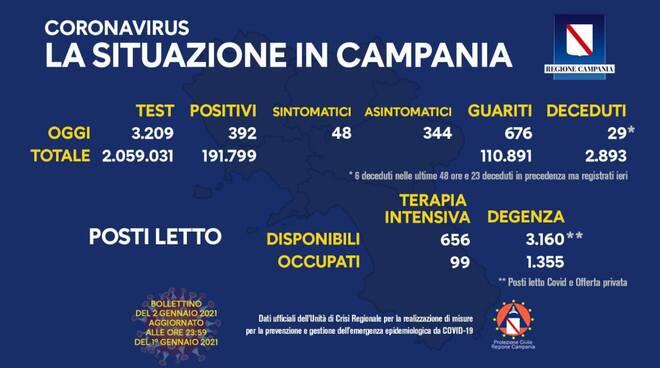 Coronavirus, oggi in Campania 392 su 3.209 tamponi. I guariti sono 676
