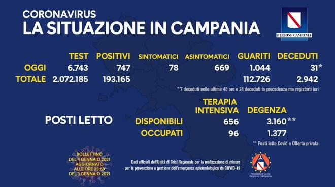 Coronavirus, oggi in Campania 747 positivi su 6.743 tamponi, 1.044 guariti e 31 deceduti