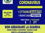 Coronavirus, un cittadino guarito ed un nuovo positivo ad Agerola negli ultimi quattro giorni