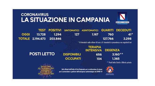 Covid-19, in Campania 1.294 nuovi positivi su 13.728 tamponi processati