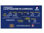 Covid-19, in Campania 968 nuovi positivi su 15.343 tamponi