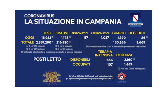 Covid-19, in Campania sono 1.178 i positivi del giorno su 15.933 tamponi
