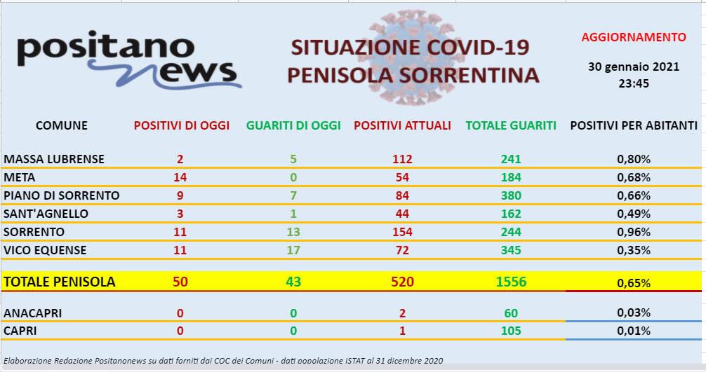Covid-19, oggi boom di contagi in penisola sorrentina: sono 50 i nuovi positivi