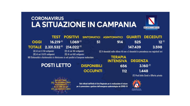 Covid-19, oggi in Campania 1.069 positivi a fronte di 16.219 tamponi