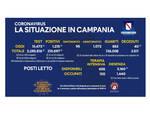 Covid-19, oggi in Campania 1.215 nuovi positivi su 15.473 tamponi