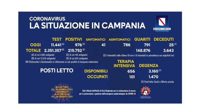 Covid-19, oggi in Campania 976 nuovi positivi su 11.441 tamponi