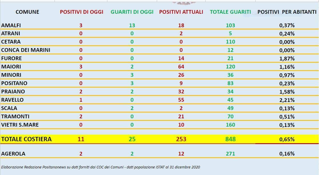 Covid Costiera amalfitana il report del 16 gennaio 2021