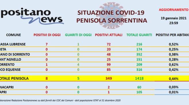 Covid in Penisola Sorrentina: ieri 8 nuovi positivi e 5 guariti. Sono 349 i casi totali