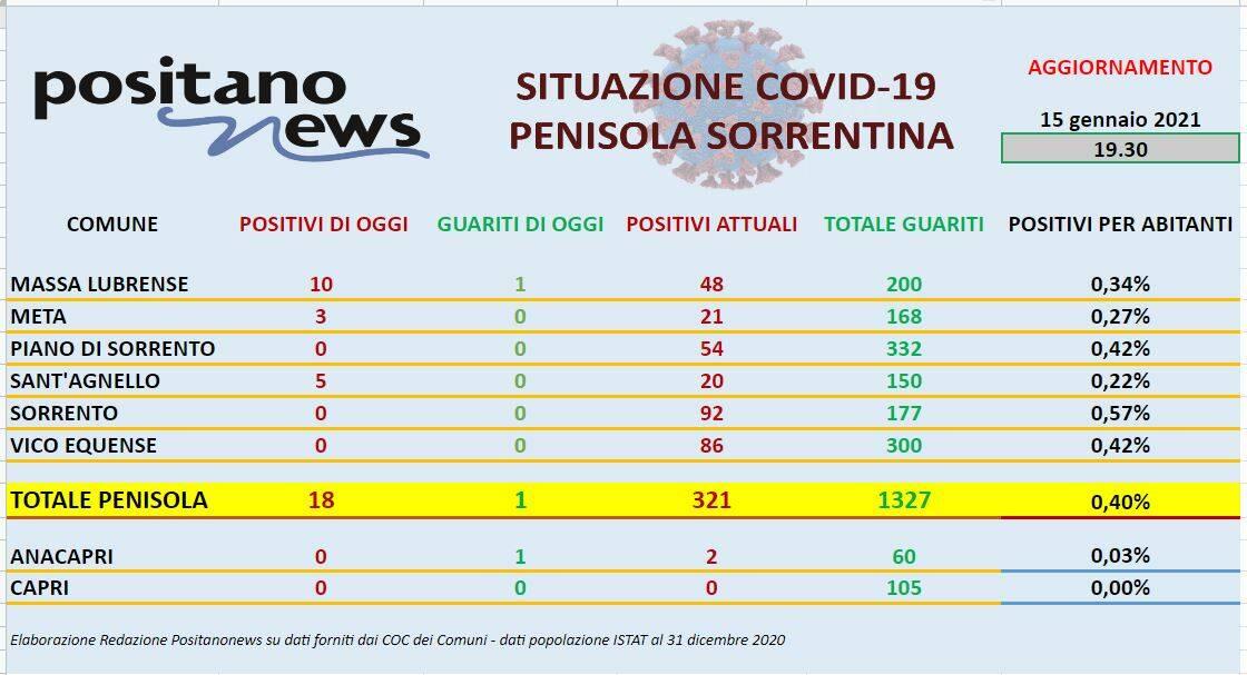 Il report Covid Penisola Sorrentina e Capri di oggi  15 gennaio 2021