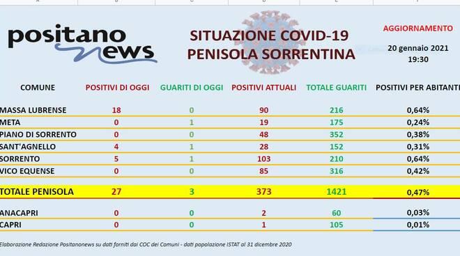 Report Covid Penisola Sorrentina 20 gennaio 2021