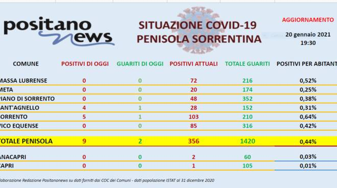 Report Covid Penisola Sorrentina 2030