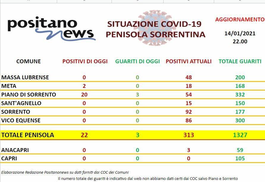 Report Penisola Sorrentina