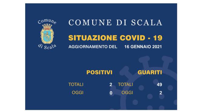 Scala, 2 guariti dal Coronavirus. Scendono a 2 gli attualmente positivi