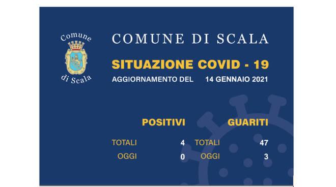 Scala, nessun nuovo caso di Coronavirus e 3 guariti