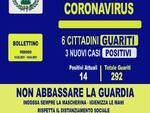 Agerola- bollettino Covid 14-02