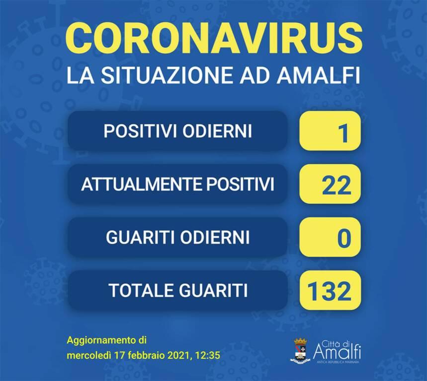 Amalfi, un nuovo caso di Coronavirus. Salgono a 22 gli attualmente positivi