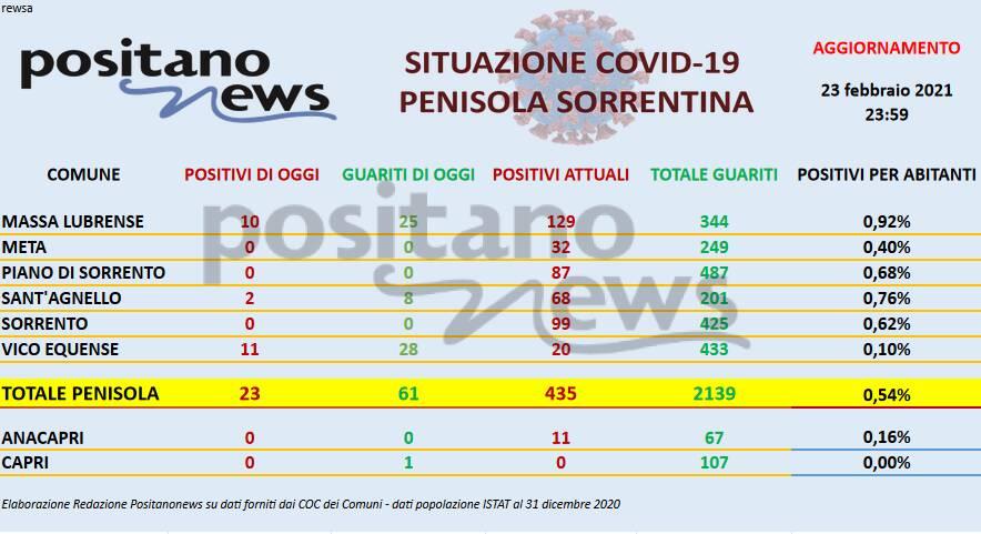 Bollettino Covid in Penisola sorrentina con dati aggiornati alle 23:59 di ieri martedì 23 febbraio
