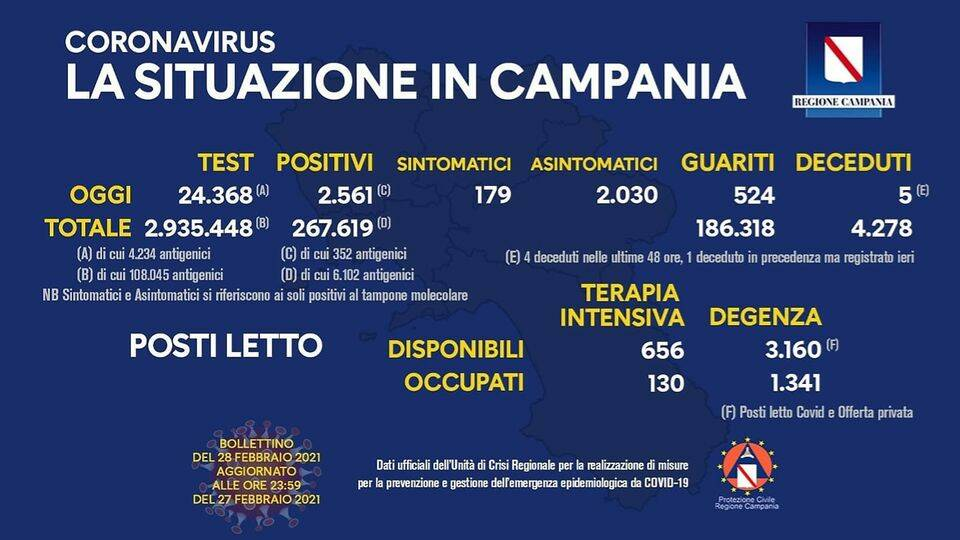 Campania, coronavirus: 2.561 positivi su 24.368 tamponi processati
