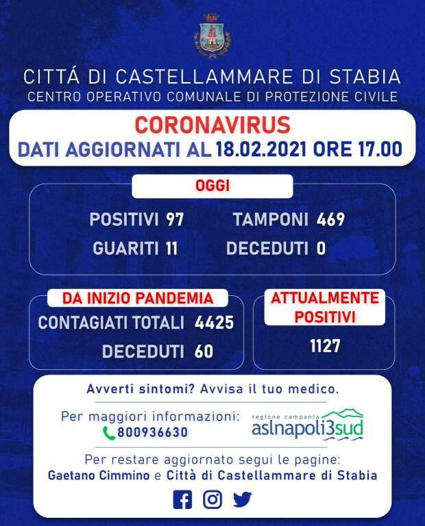Continua il boom di contagi a Castellammare di Stabia: sono 97 i nuovi positivi