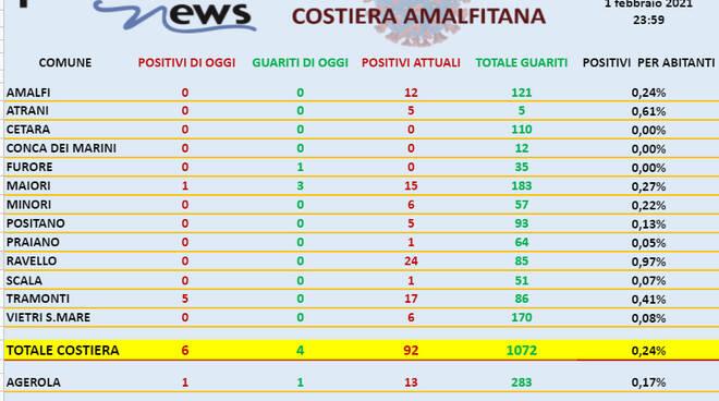 Coronavirus, 6 nuovi casi in costiera amalfitana. Sono 92 gli attualmente positivi
