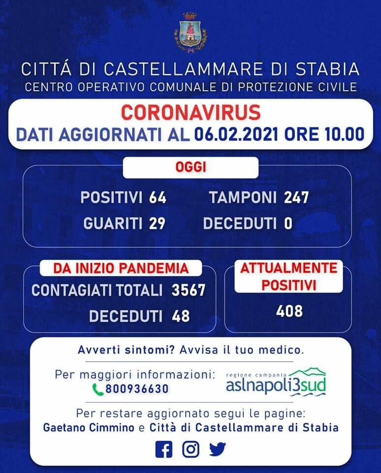 Coronavirus, a Castellammare di Stabia 64 nuovi positivi e 29 guariti