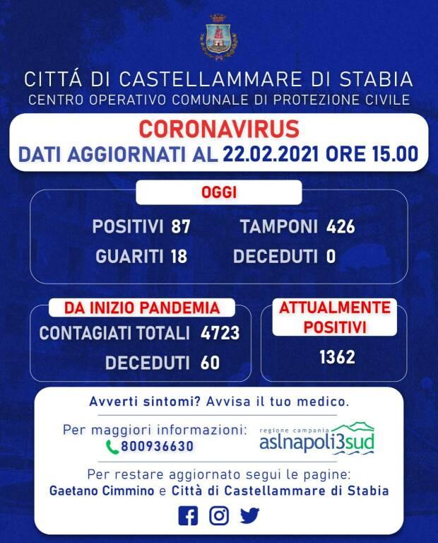 Coronavirus a Castellammare di Stabia: 87 nuovi positivi, 14 hanno meno di 16 anni. 18 i guariti