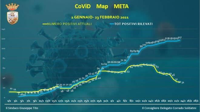 Coronavirus, alert rientrato a Meta: scendono a 31 i casi attuali