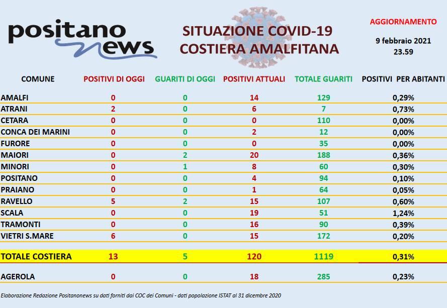 Coronavirus in Costiera Amalfitana: ieri 13 nuovi positivi e 5 guariti. Il totale dei casi attuali è 120