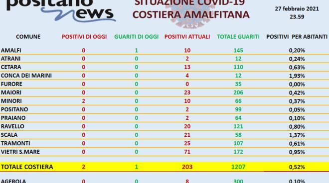 Coronavirus in Costiera Amalfitana: ieri 2 nuovi positivi a Minori ed 1 guarigione ad Amalfi, il totale sale a 203