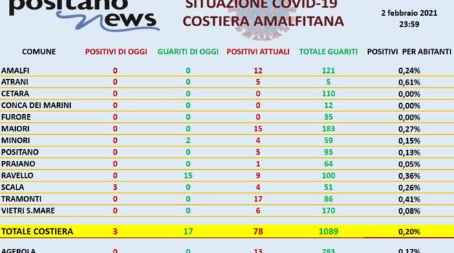 Coronavirus in Costiera Amalfitana: ieri 3 nuove positività a Scala e 17 guarigioni