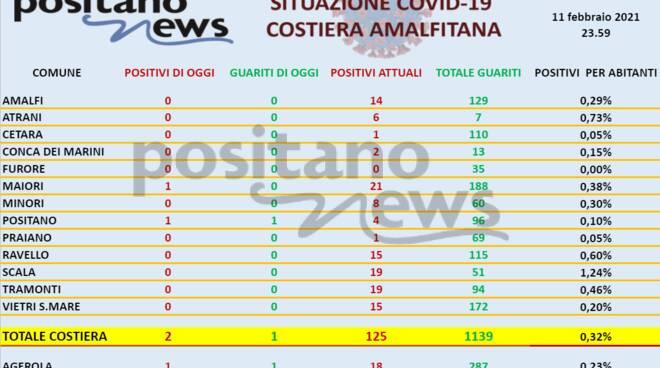 Coronavirus in Costiera Amalfitana: ieri 3 nuovi positivi e 2 guariti. Il totale dei casi attuali è 143