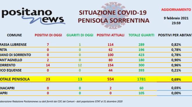 Coronavirus in Penisola Sorrentina: ieri 23 positivi e 13 guariti, quasi tutti a Sorrento
