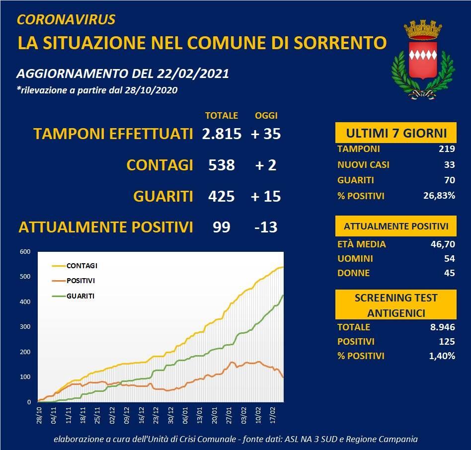 Coronavirus, oggi a Sorrento 2 nuovi positivi e 15 guariti: il totale dei casi attuali scende sotto i cento