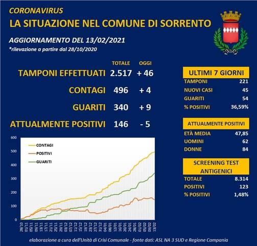 Coronavirus, oggi a Sorrento 4 contagi e 9 guariti: il totale scende a 146