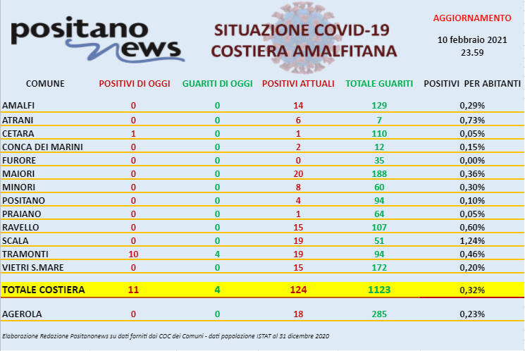 Covid-19, 11 nuovi positivi del giorno in costiera amalfitana. Ben 10 sono a Tramonti