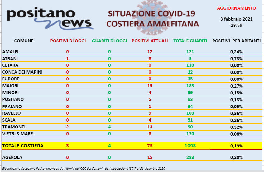 Covid-19 in costiera amalfitana, sono 3 i nuovi positivi