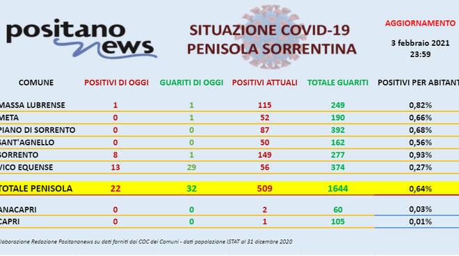 Covid-19, in penisola sorrentina sono 22 i positivi del giorno