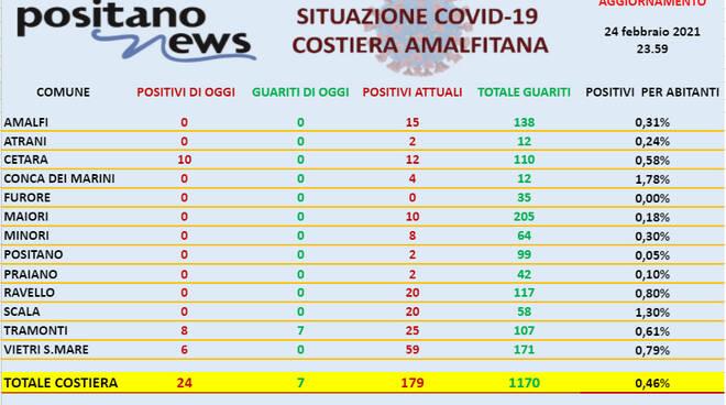 Covid-19, oggi in costiera amalfitana si registrano 24 nuovi casi positivi e 7 guarigioni