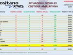 Covid-19, oggi in costiera amalfitana si registrano 7 nuovi casi positivi e nessuna guarigione