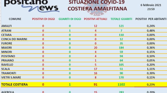 Covid-19, oggi nessun nuovo positivo in costiera amalfitana