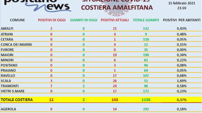 Covid-19, sono 12 i nuovi casi di Coronavirus in costiera amalfitana. Ben 7 a Tramonti
