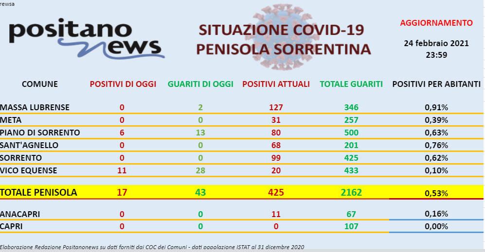 Covid-19, sono 17 i nuovi casi in penisola sorrentina e 43 i guariti