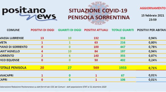 Covid-19, sono 20 i nuovi casi di Coronavirus in penisola sorrentina