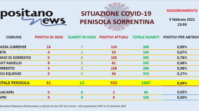 Covid-19, sono 31 i nuovi casi in penisola sorrentina. Ben 16 a Massa Lubrense