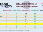 Covid-19, sono 5 i nuovi casi di Coronavirus in penisola sorrentina e 23 i guariti