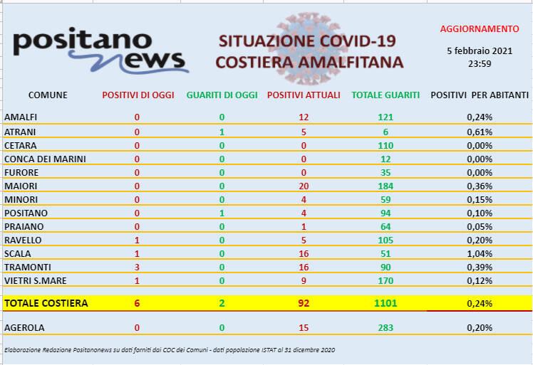 Covid-19, sono 6 i nuovi casi in costiera amalfitana. Salgono a 92 gli attualmente positivi