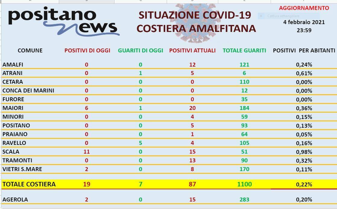 Covid Costa d' Amalfi 4 febbraio 2021